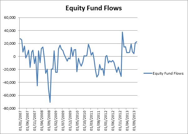 Equity Fund Flow